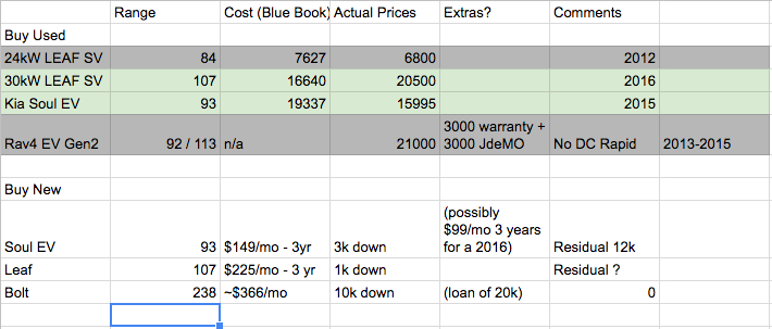 Spreadsheet of car costs/actual prices / ranges Pro-con.